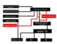 DVB-T i telewizja naziemna.