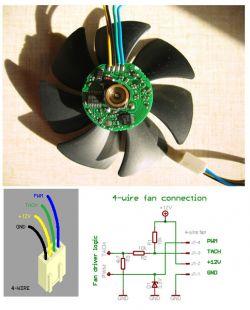 Wentylator 4 pinowym kolory pinów