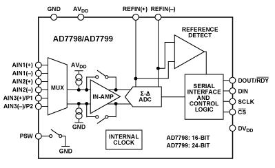 Budowa aparatu EEG - Przetwornik A\C