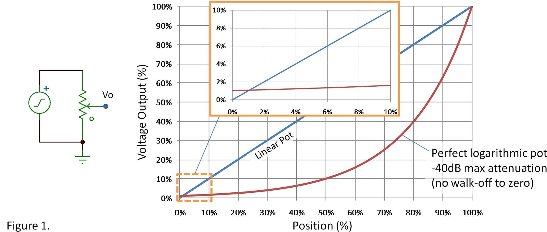 Kontrola g�o�no�ci - czy tylko potencjometry o charakterystyce logarytmicznej?