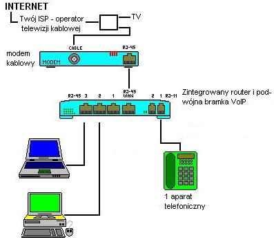 Internet z telewizjo kablowej i router
