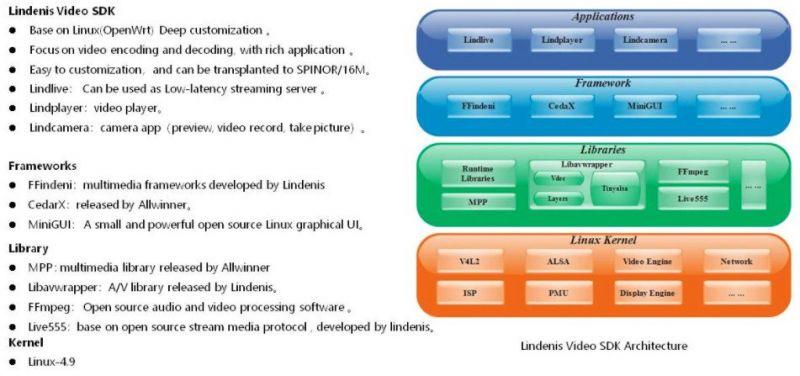 Komputer jednopłytkowy dedykowany do obsługi wideo z SoC Alwinnera z NPU