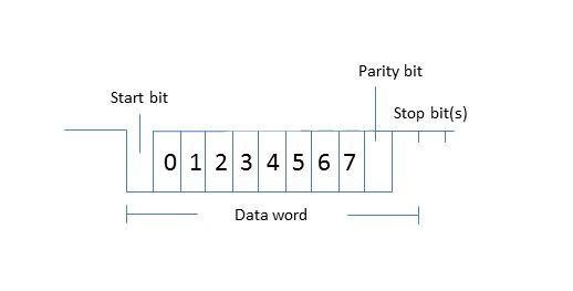 USART vs. UART - jakie są różnice?