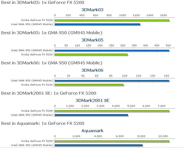Intel graphics media accelerator x3000