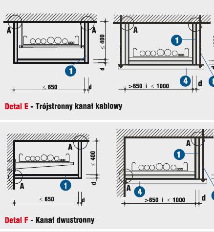 Instalacje wykonywane w kana�ach kablowych w pod�ogach