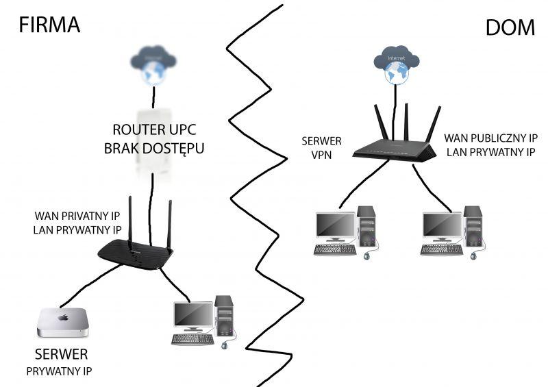 VPN łączenie dwóch sieci, w jednej publiczny IP w drugiej brak