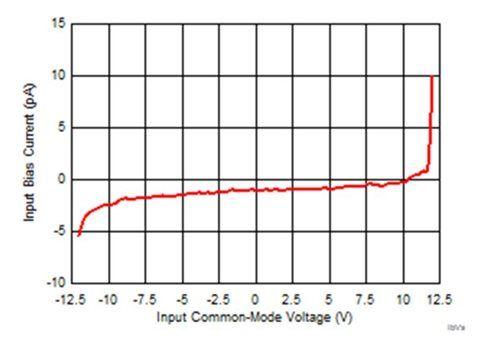 Jakie są zalety stosowania op-ampów z wejściem JFET w szybkich układach?