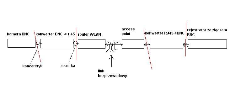 Sygna� analogowej CCTV bezprzewodowo przez konwertery medi�w i WLAN