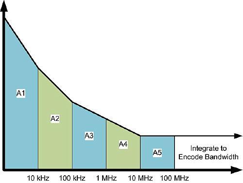 Szumy w przetwornikach Analogowo-Cyfrowych, cz�� VIII