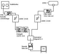 Zwrotnica antenowa do spięcia kablówki i anteny zewnętrznej naziemnej
