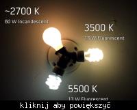 Konstrukcja lampy LED domowej roboty