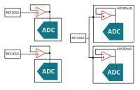 Jak zrealizować pomiary Dopplerowskie z wykorzystaniem dyskretnego ADC