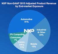 Pytanie za 35 miliardów: Qualcomm + NXP i co dalej?