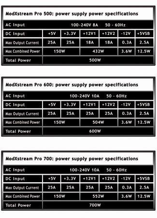 [Sprzedam] OCZ ModXStream Pro 600W 2 lata gwarancji