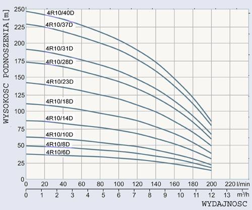 Jaka grubo�� przewodu zasilaj�cego pomp� g��binow� 1.5kW?