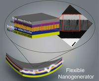 Nanostruktury z ZnO mogą być przyszłością zasilania elektroniki noszonej