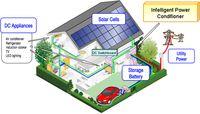 """Akumulatory z pojazdów elekt. jako """"bufor"""" energii"""