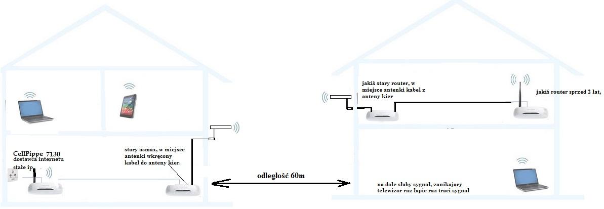 Modernizacja sieci mi�dzy dwoma budynkami