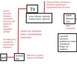 [Dzierżoniów] Modyfikacja instalacji + wybranie ustawienia anteny