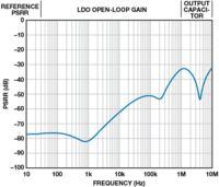 Optymalizacja zasilaczy LDO dzięki zrozumieniu ich zasady działania