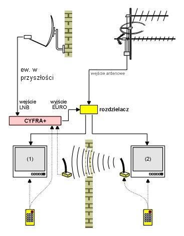 Jak pod��czy� anten� do czterech pokoi