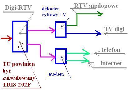 Domowa instalacja antenowa