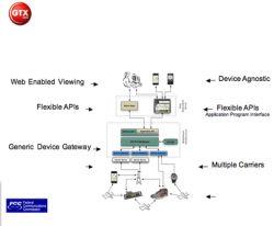 Jak działają systemy śledzenia z pomocą GPS?
