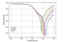 Kondensatory filtrujące zasilanie - mit trzech wartości kondensatorów - część 3