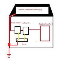 Jak uziemić instalacje fotowoltaiczna- instalacja TN-C