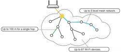 ESPnow - czyli budujemy naszą małą domową sieć wymiany danych.