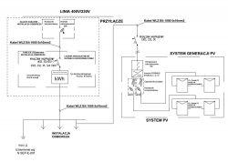 Podłączenie inwertera Fronius do sieci energetycznej