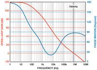 Wzmacniacze transimpedancyjne o programowanym wzmocnieniu - część 3