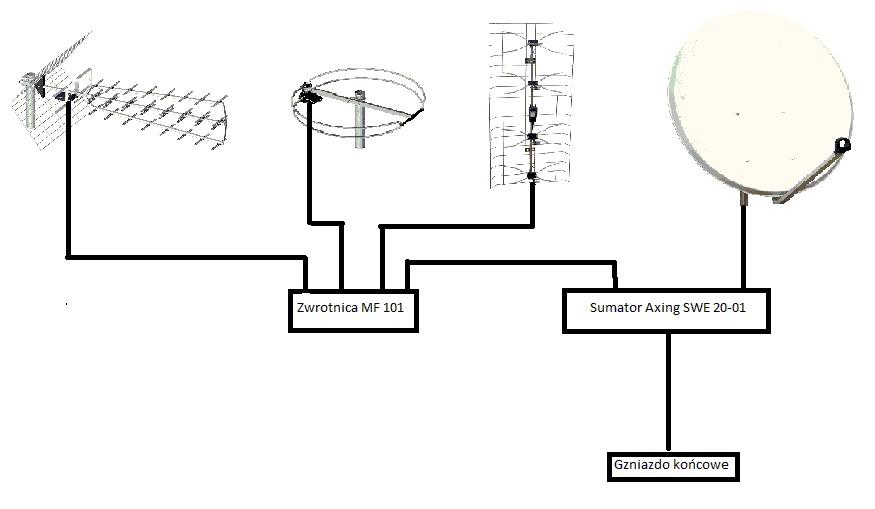 Po��czenie 3 anten, jaki wzmacniacz i zwrotnica?