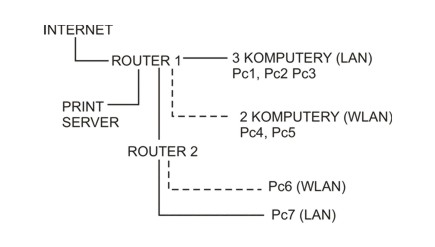 Skomplikowana sieć domowa - dwa routery