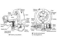 john deere dps4045  -  Pompa rotacyjna stanadyne, zwi�kszenie dawki paliwa