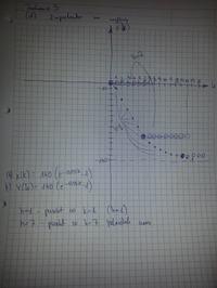Wykres x(t) od t dla ekstrapolatora i potem impulsatora