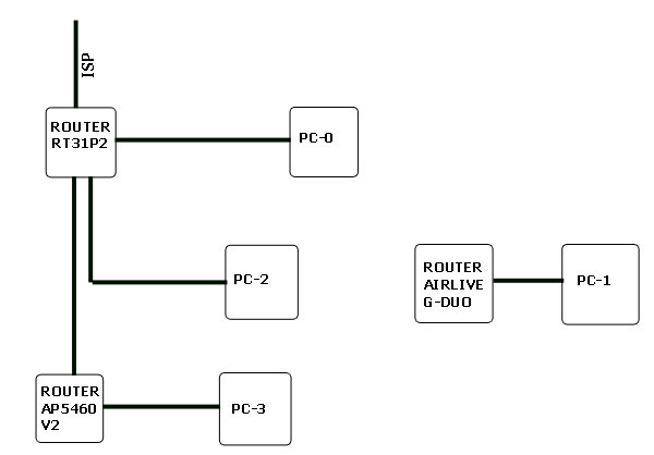 Mieszana siec LAN - nie pinguje z 1 kompa.