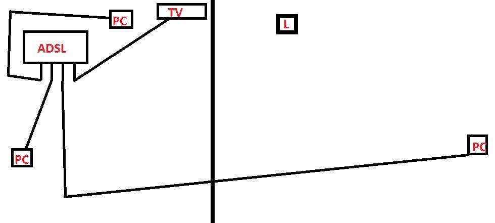 Po��czenie routera ADSL z routerem DSL skr�tk�? ma prawo dzia�a�?