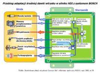 Citroen C4 2.0 HDI -nierówna praca silnika. Wtryski poza kalibracją P0266, P0272