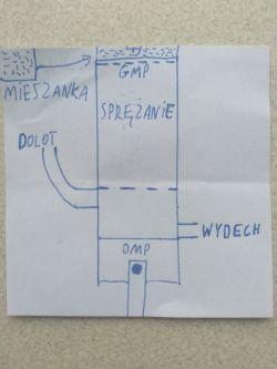 Jak zrobić silnik spalinowy domowej roboty.