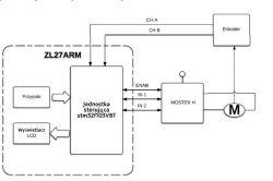 Silnik prądu stałego Enkoder - STM32 biblioteka st.