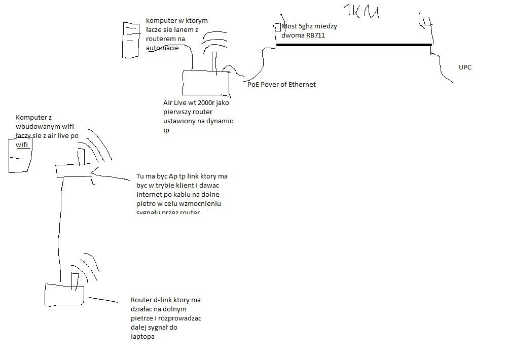 Konfiguracja 2 mikrotiki rb 711 + 2 routery i jeden AP