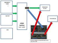 3 żródła i 2 odbiorniki HDMI