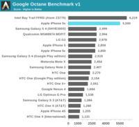 iPhone 5S najszybszym smartphonem?