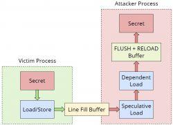Ataki typu side-channel na procesory w systemach wbudowanych