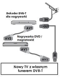 dekoder+dvd panasonic - Jak poprawnie połączyć dekoder i dvd