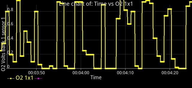 Accord 2002 - wykresy sondy lambda, czy poprawne?