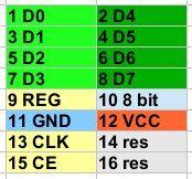 pamięć z 4-8 bitowym dostępem sekwencyjnym-blokowym