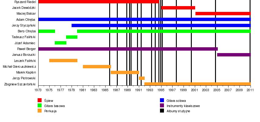 Excel utworzenie wykresu elektroda excel utworzenie wykresu ccuart Gallery