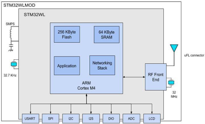 Płytka MKR Windy w formacie Arduino MKR wyposażona w SoC STM32WL z LoRa